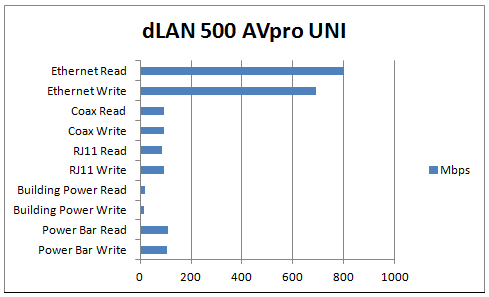 dLAN 500 Switch Review graphs